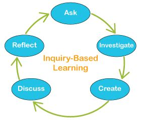 Research articles on problem based learning theory